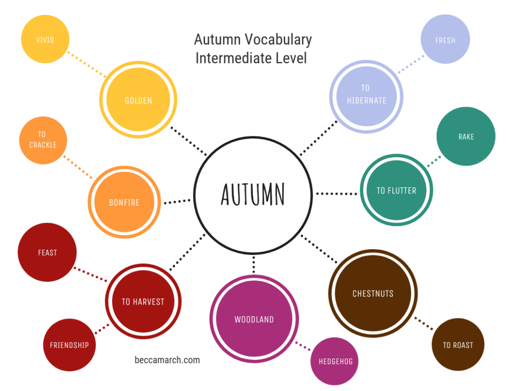 learn autumn vocabulary for english intermediate level