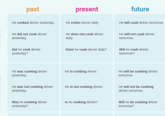 Complete English tense chart – Past, Present and Future